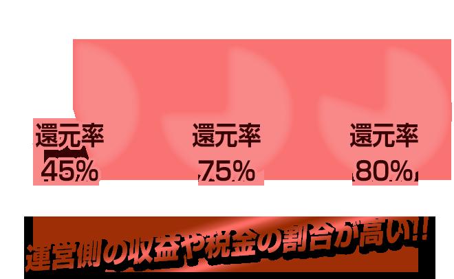 高柳智和のチリツモ・ブックメーカー投資法